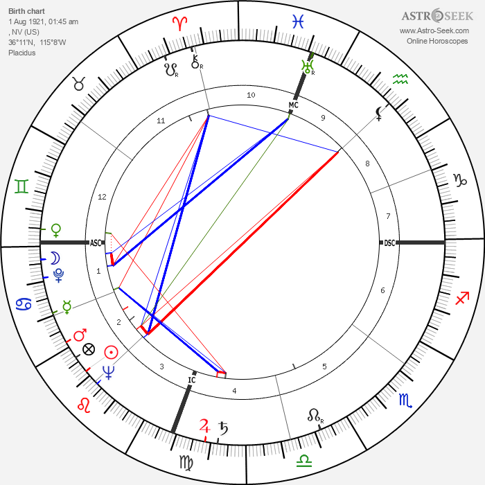Jack Kramer - Astrology Natal Birth Chart