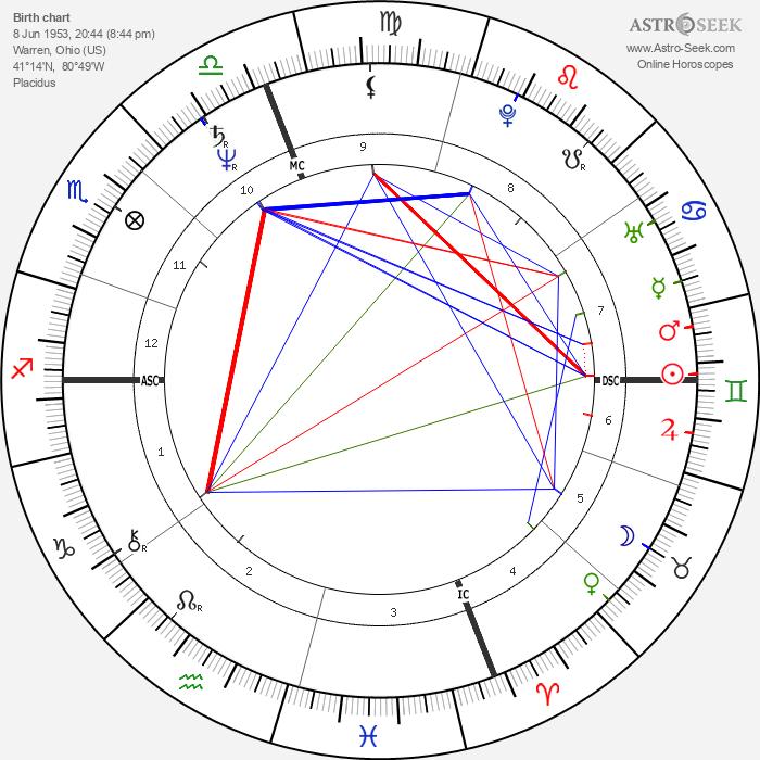Jack Kucek - Astrology Natal Birth Chart
