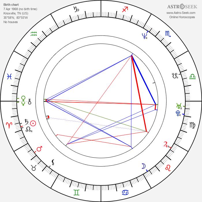 Jack Kyle - Astrology Natal Birth Chart