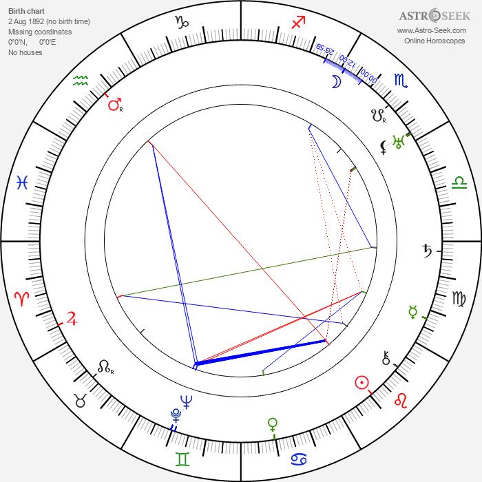 Jack L. Warner - Astrology Natal Birth Chart