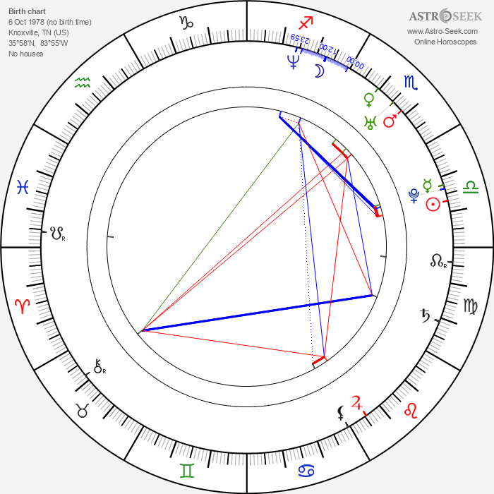 Jack Landry - Astrology Natal Birth Chart