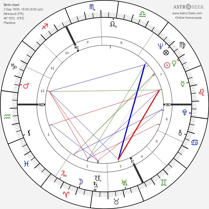 Jack Lang - Astrology Natal Birth Chart