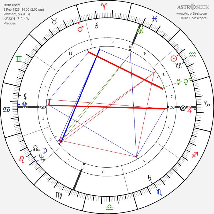 Jack Lemmon - Astrology Natal Birth Chart