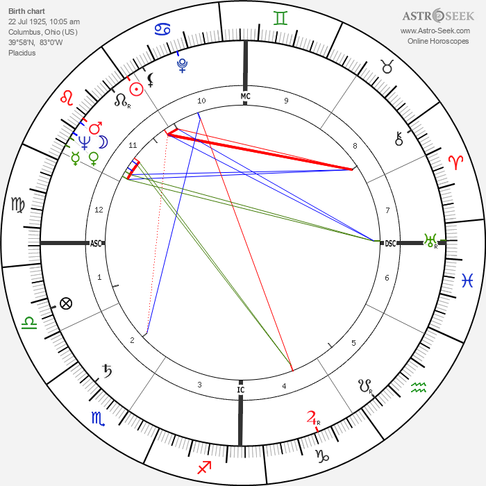 Jack Matthews - Astrology Natal Birth Chart