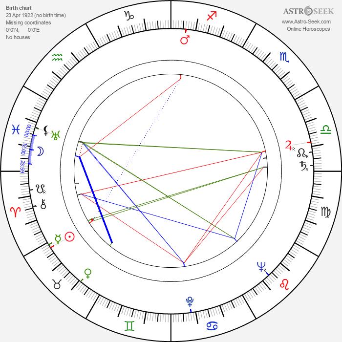 Jack May - Astrology Natal Birth Chart