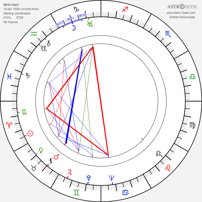 Jack Moore - Astrology Natal Birth Chart