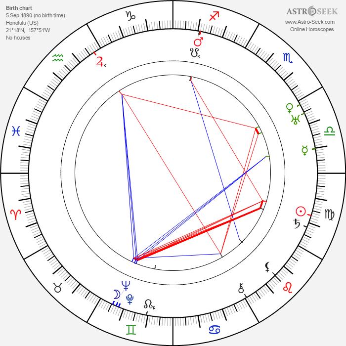 Jack Mower - Astrology Natal Birth Chart