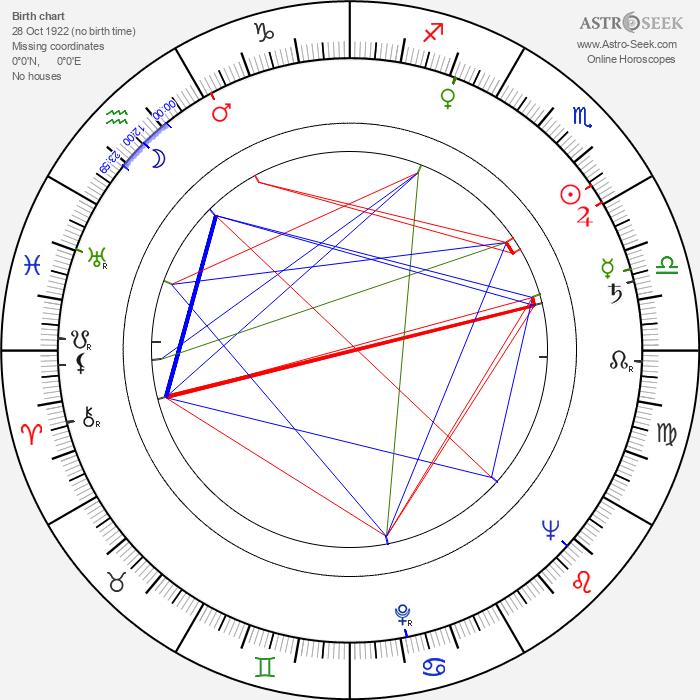 Jack Murdock - Astrology Natal Birth Chart
