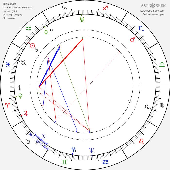 Jack N. Berkman - Astrology Natal Birth Chart