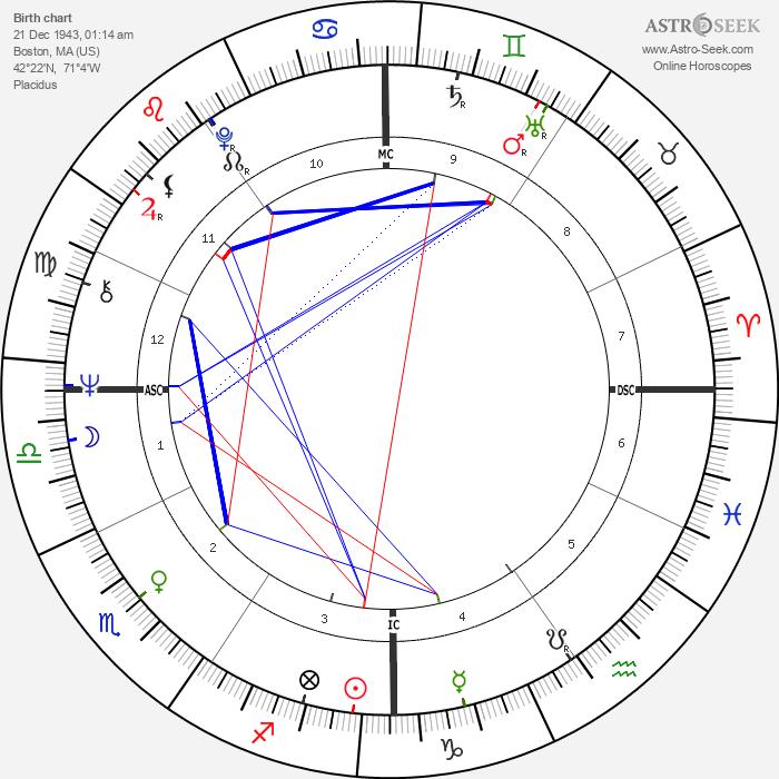 Jack Nance - Astrology Natal Birth Chart
