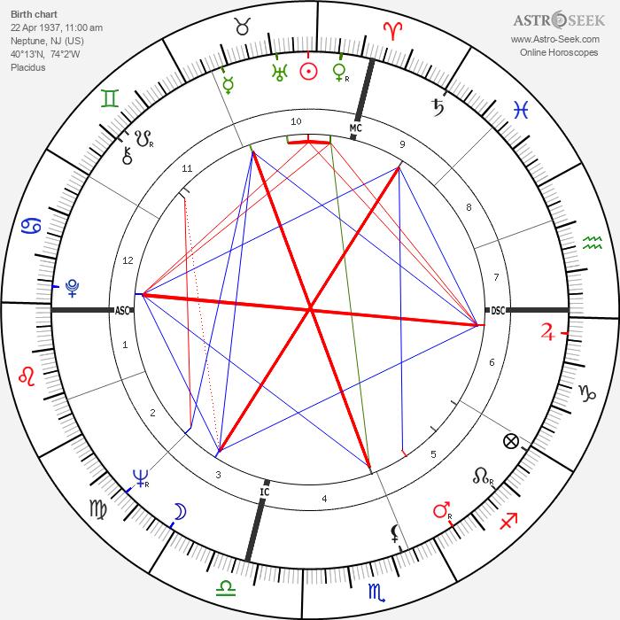 Jack Nicholson - Astrology Natal Birth Chart
