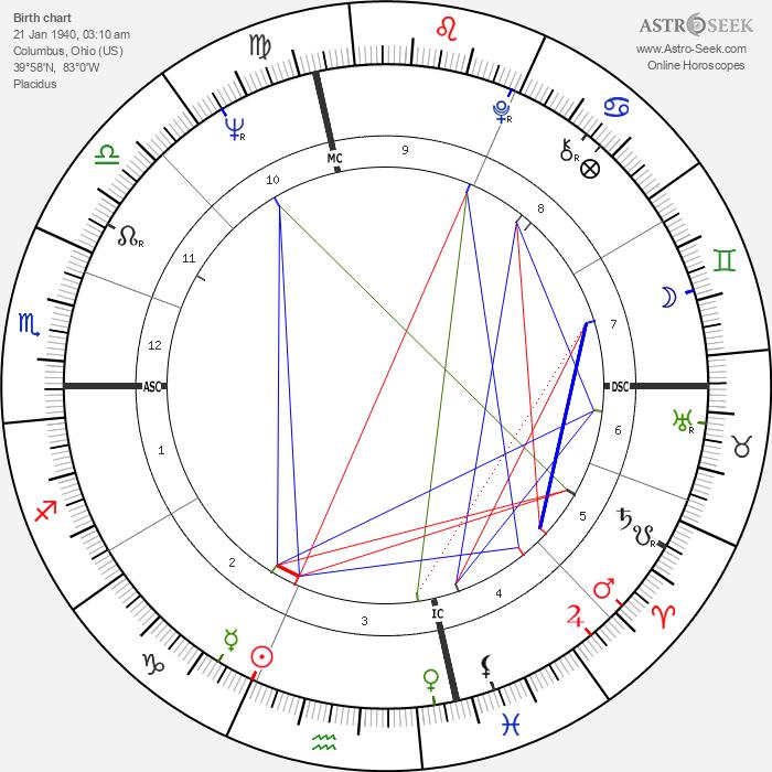 Jack Nicklaus - Astrology Natal Birth Chart