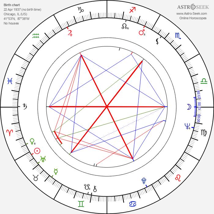 Jack Nitzsche - Astrology Natal Birth Chart