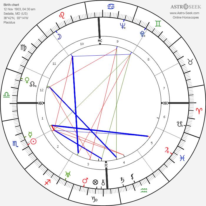 Jack Oakie - Astrology Natal Birth Chart