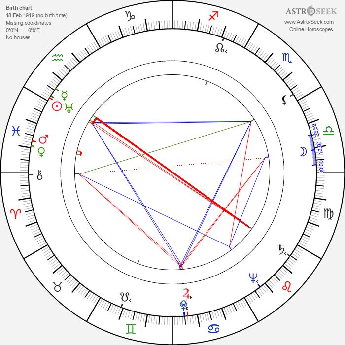 Jack Palance - Astrology Natal Birth Chart