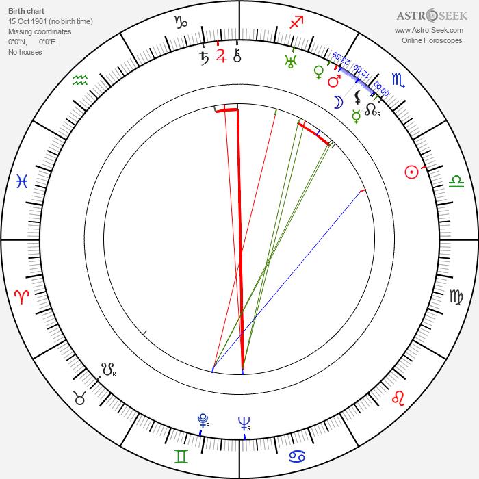 Jack Powell - Astrology Natal Birth Chart