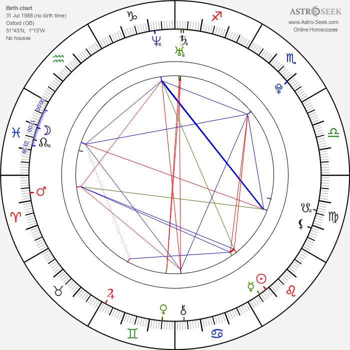 Jack Randall - Astrology Natal Birth Chart