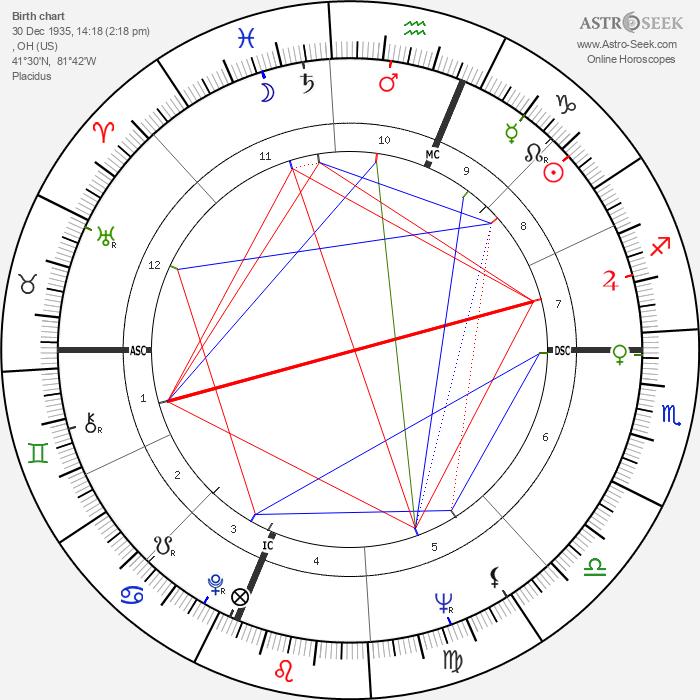 Jack Riley - Astrology Natal Birth Chart