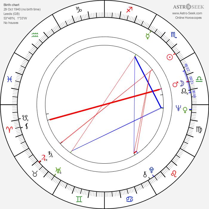 Jack Shepherd - Astrology Natal Birth Chart