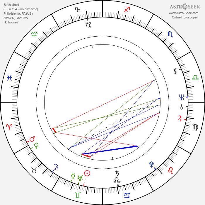 Jack Sholder - Astrology Natal Birth Chart