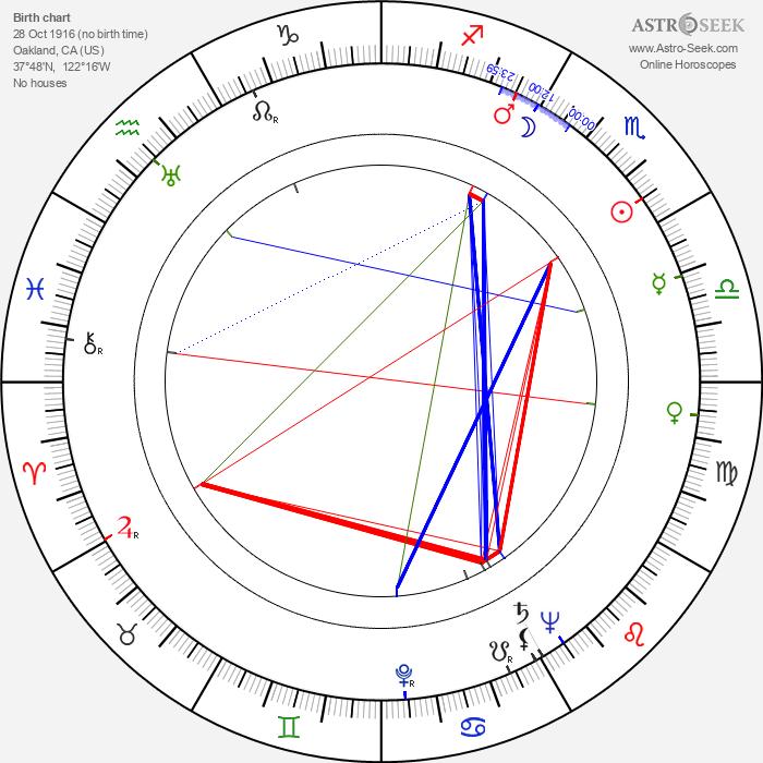 Jack Soo - Astrology Natal Birth Chart