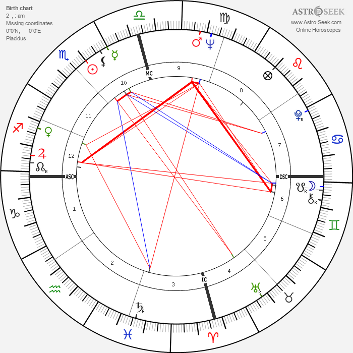 Jack Starrett - Astrology Natal Birth Chart