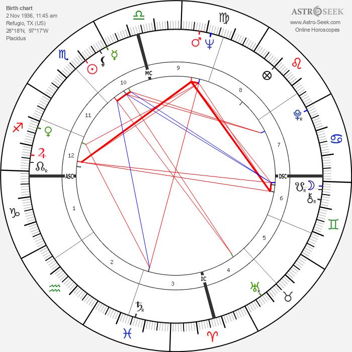 Jack Starrett - Astrology Natal Birth Chart