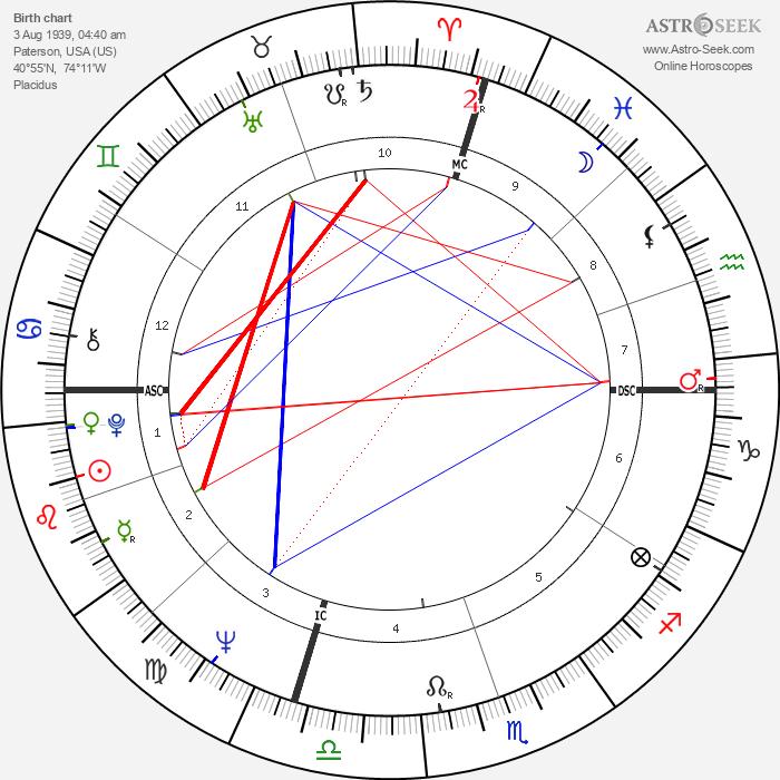 Jack Strehl - Astrology Natal Birth Chart