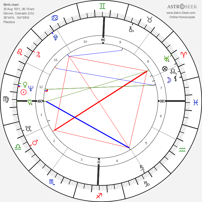 Jack Swigert - Astrology Natal Birth Chart