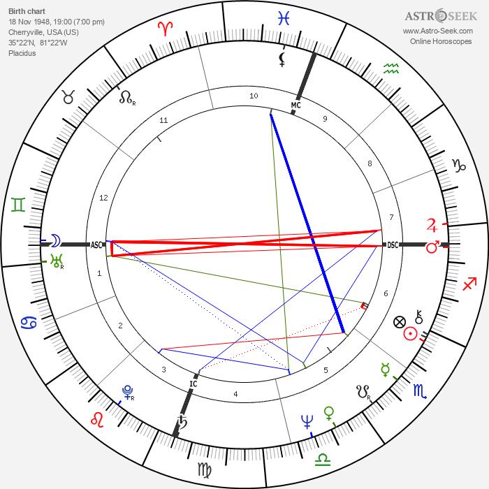 Jack Tatum - Astrology Natal Birth Chart