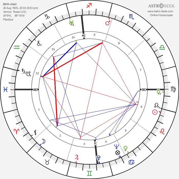 Jack Teagarden - Astrology Natal Birth Chart