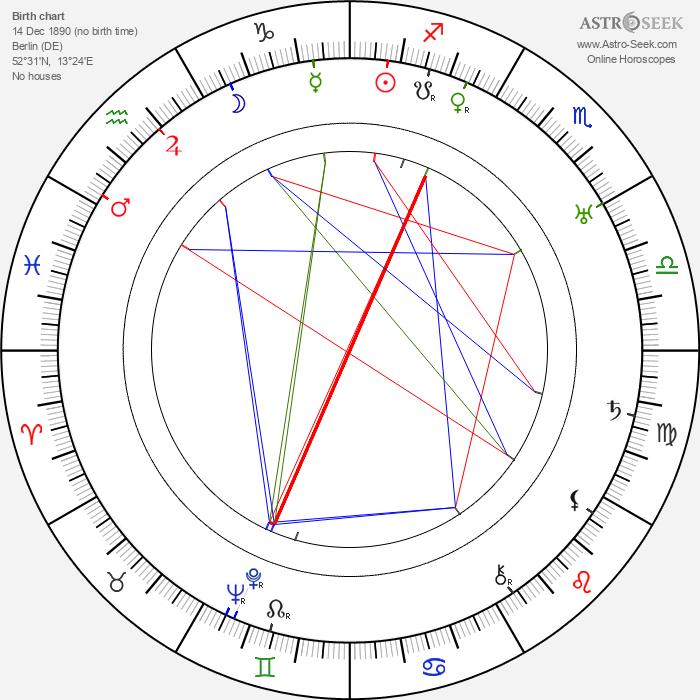 Jack Trevor - Astrology Natal Birth Chart