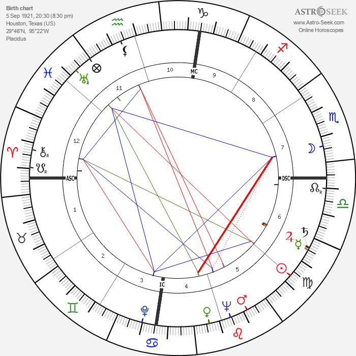 Jack Valenti - Astrology Natal Birth Chart