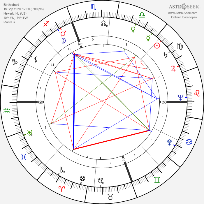 Jack Warden - Astrology Natal Birth Chart