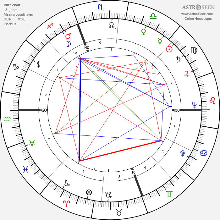 Jack Warden - Astrology Natal Birth Chart