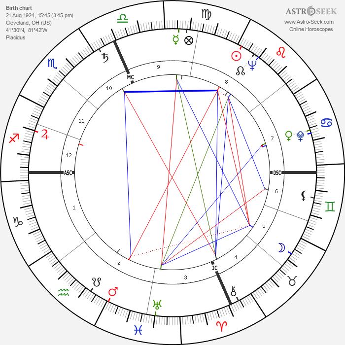 Jack Weston - Astrology Natal Birth Chart