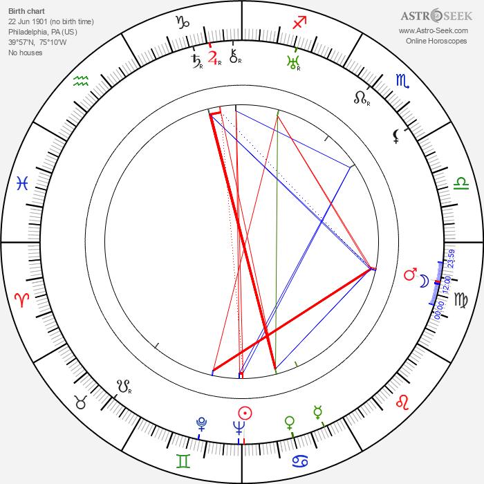 Jack Whiting - Astrology Natal Birth Chart