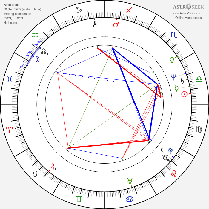 Jack Wild - Astrology Natal Birth Chart