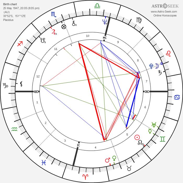 Jacki Weaver - Astrology Natal Birth Chart