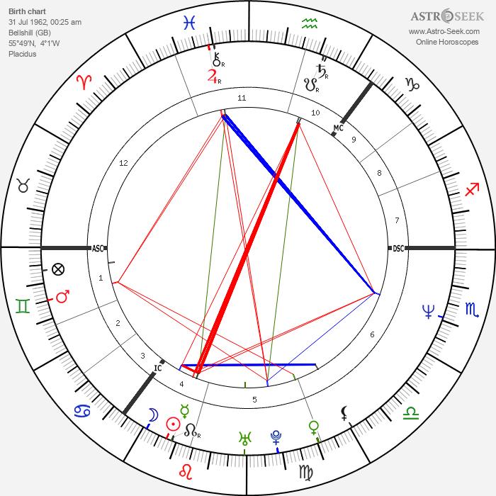 Jackie Bird - Astrology Natal Birth Chart