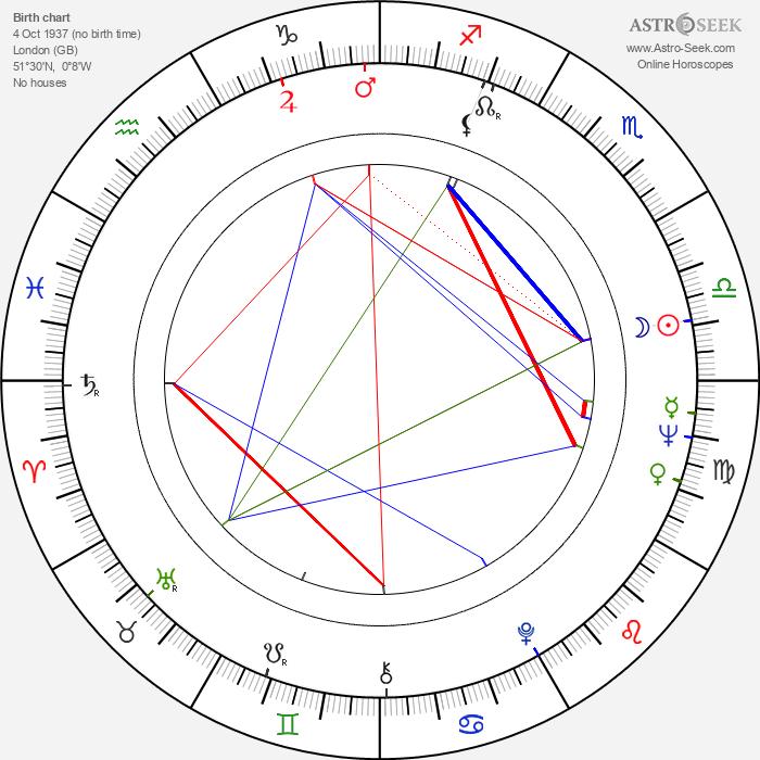 Jackie Collins - Astrology Natal Birth Chart