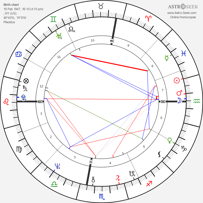 Jackie Curtis - Astrology Natal Birth Chart