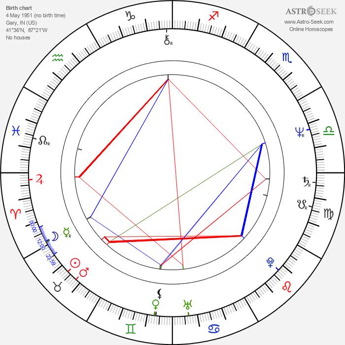 Jackie Jackson - Astrology Natal Birth Chart