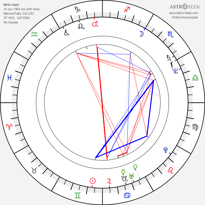 Jackie Kong - Astrology Natal Birth Chart