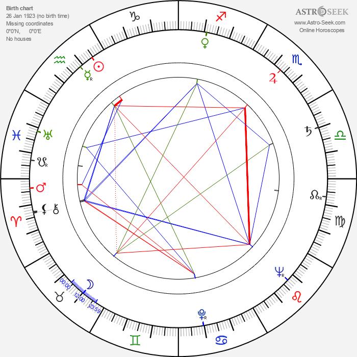 Jackie Moran - Astrology Natal Birth Chart