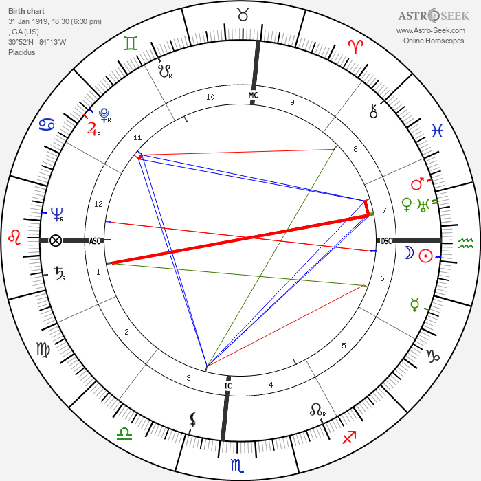 Jackie Robinson - Astrology Natal Birth Chart