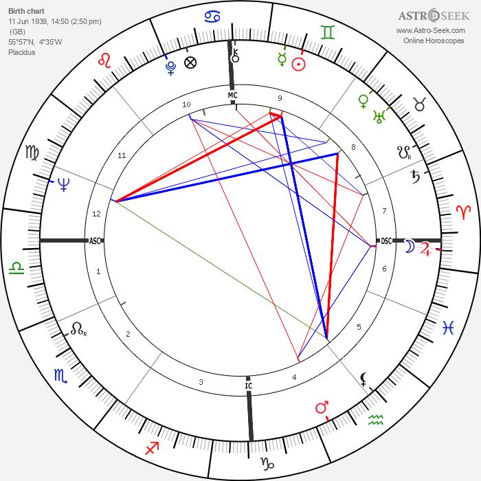Jackie Stewart - Astrology Natal Birth Chart