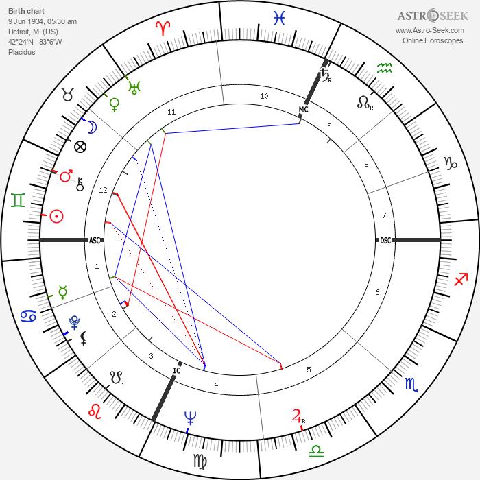 Jackie Wilson - Astrology Natal Birth Chart