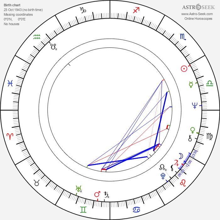 Jackson Bostwick - Astrology Natal Birth Chart