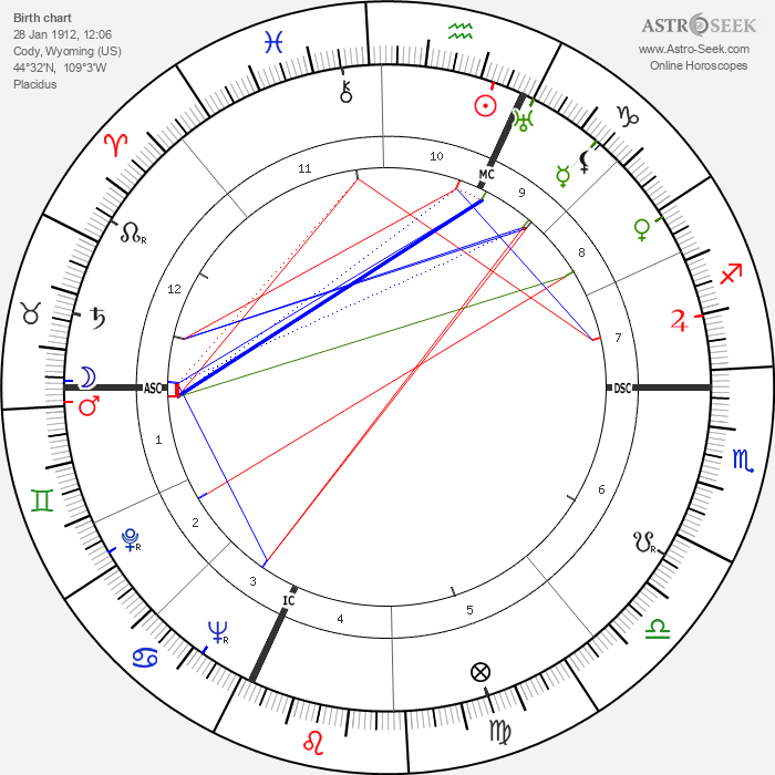 Jackson Pollock - Astrology Natal Birth Chart